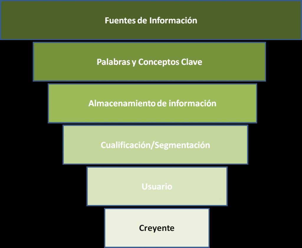 gráfico embudo de información