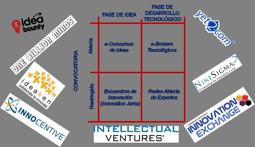 inteligencia-colaborativa-y-innovacion-abierta