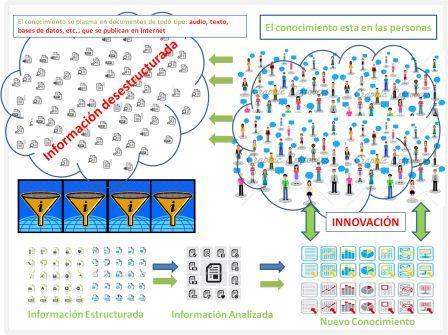 esquema de la gestión del conocimiento para la innovación
