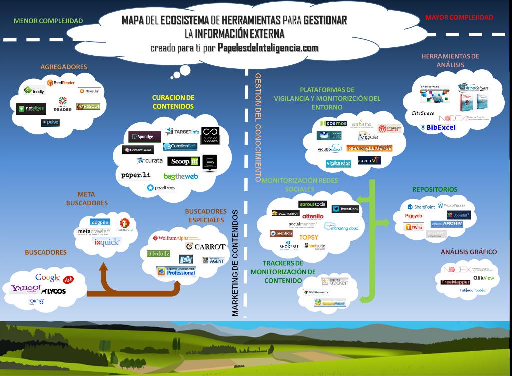 Mapa del Ecosistema de herramientas para la gestión de la Información
