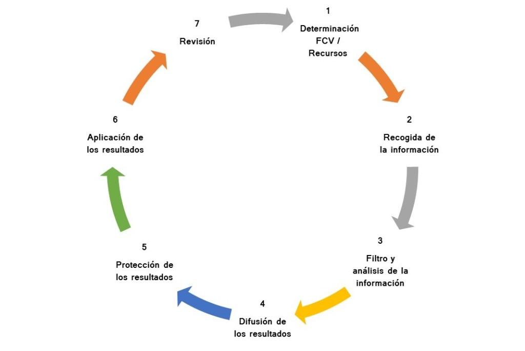 el ciclo de la inteligencia competitiva
