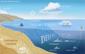 esquema Internet profunda