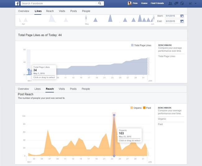 resultados-en-facebook