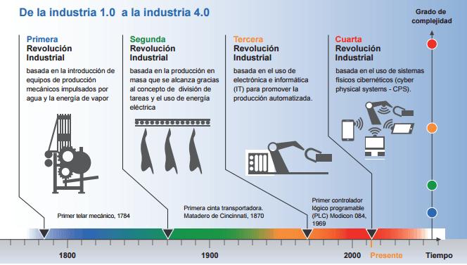 hacia la industria 4.0