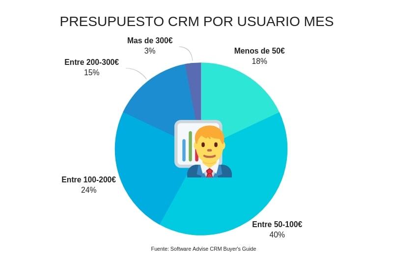 Inversión mes usuario CRM